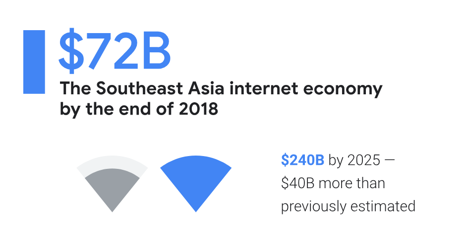 Southeast Asia Internet Economy To Be Worth $240bn By 2025