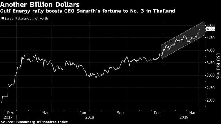 A Thai Energy Tycoon's Big Bet Made Him $1 Billion Richer