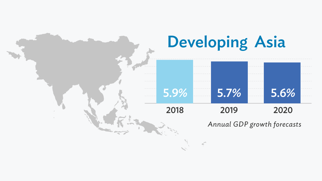 Southeast Asia is projected to grow 4.9% this year, slower than December's 5.1% forecast, and 5% in 2020.