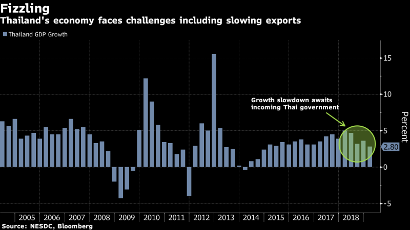 Thai Growth Slumps to Weakest Since 2014 as Trade War Takes