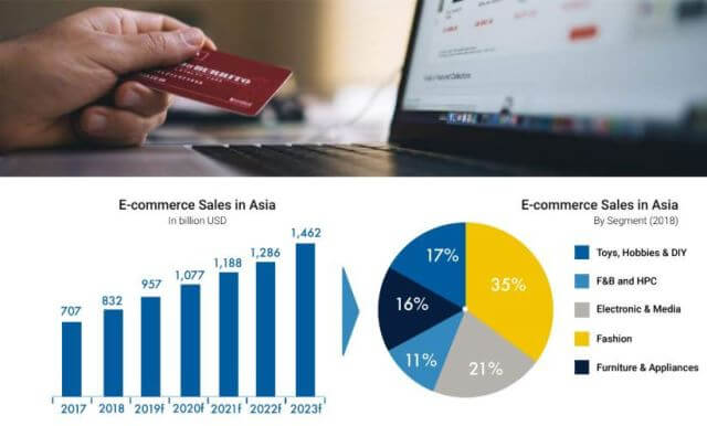 Thailand's e-commerce to reach 13 billion USD by 2025