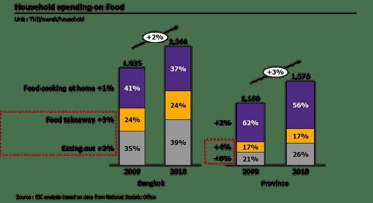Restaurant business in Thailand…is it still worth investing ?