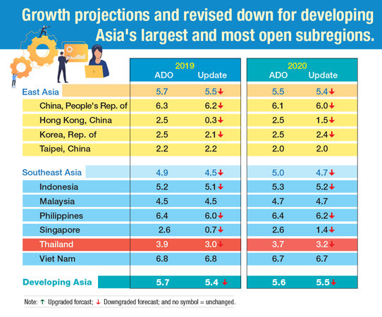 Asian Development Bank drops growth forecast for Thailand
