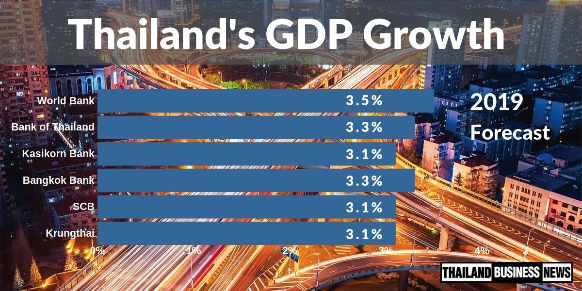 Thailand's economy grew at 2.3%YOY in 2019Q2, lowest in 19Q