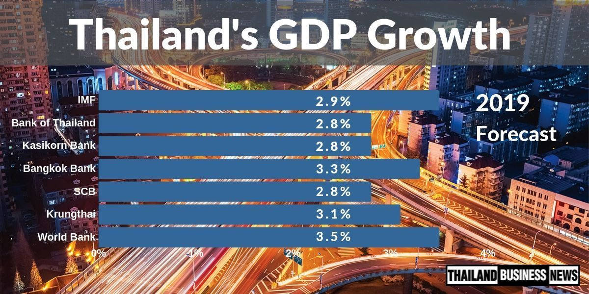IMF and SCB lower Thai growth forecast under 3%