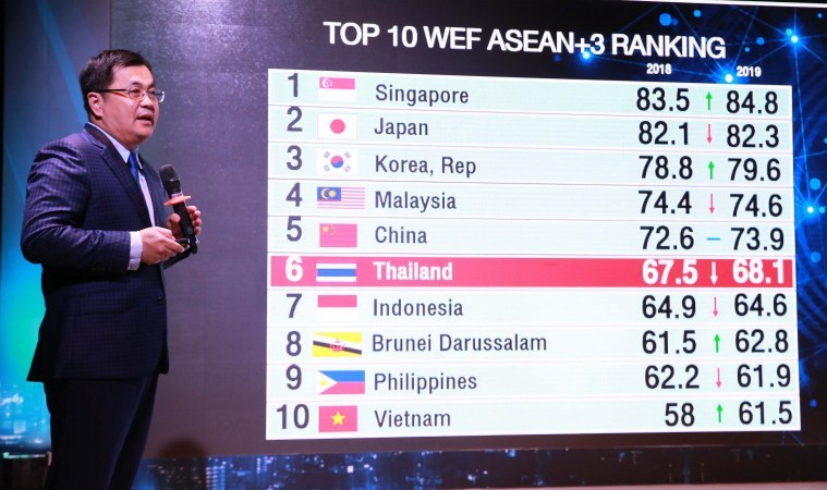 Thailand drops to 40th in WEF Global Competitiveness Report