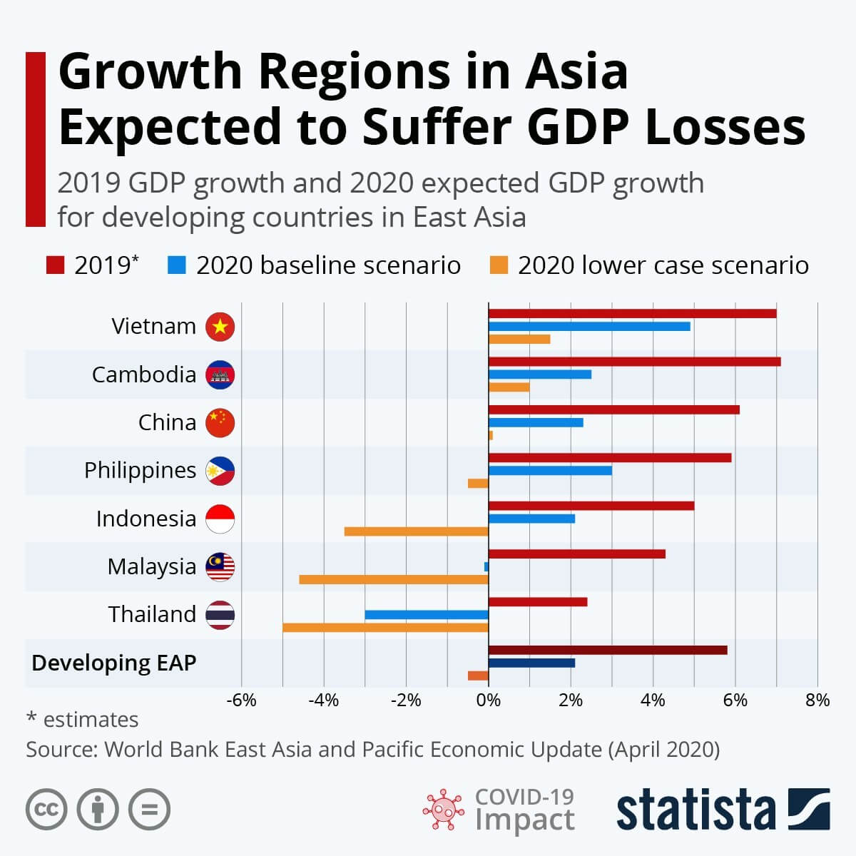 How bad is COVID-19's impact on Asian developing economies?