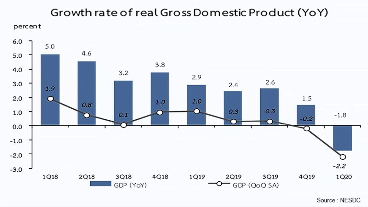 Thai GDP drops nearly 2% in first quarter