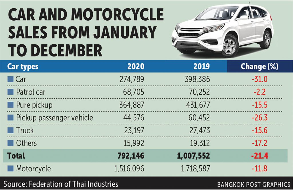 FTI sanguine on vehicle output, buyer confidence